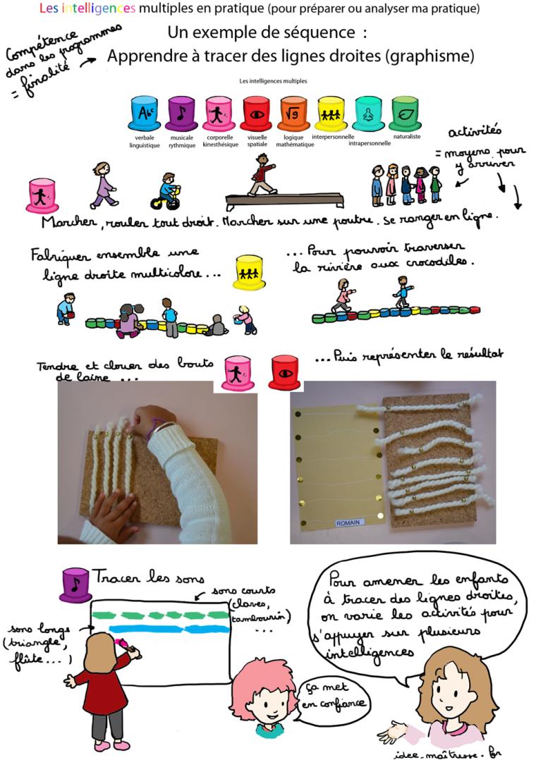 sequence sur les inetlligences multiples: apprendre à tracer des lignes droites, tracer les sons