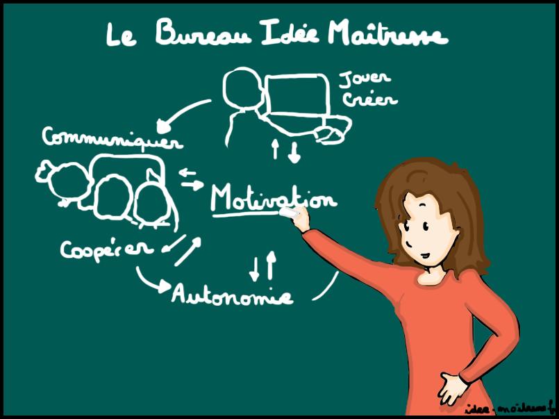 Lien vers le site du BIDM, logiciel gratuit pour la classe